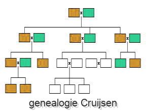 genealogie Cruijsen