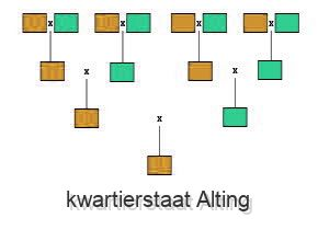 kwartierstaat Alting