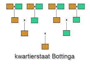 kwartierstaat Bottinga