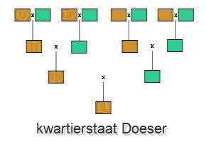 kwartierstaat Doeser