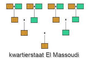 kwartierstaat El-Massoudi