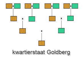 kwartierstaat Goldberg