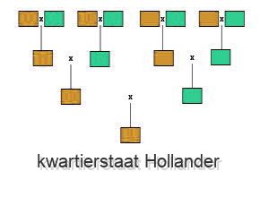 kwartierstaat Hollander