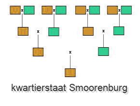 kwartierstaat Smoorenburg
