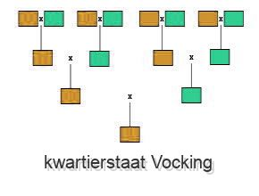 kwartierstaat Vocking