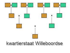 kwartierstaat Willeboordse