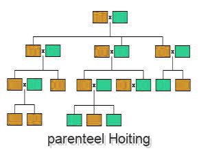 parenteel Hoiting